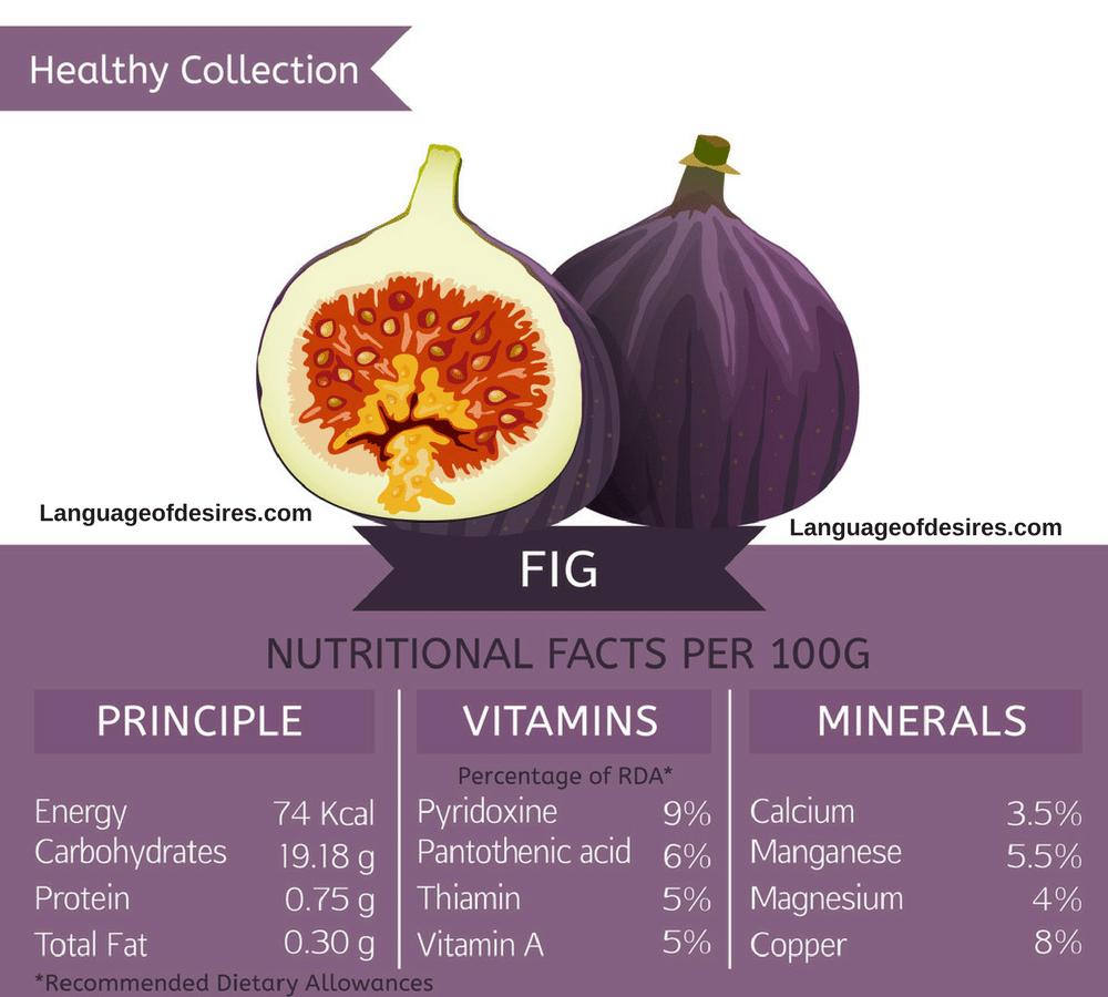 Anjeer health benefits